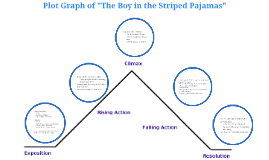 The boy in the striped pajamas by kaitlyn lipscomb on prezi copy of plot diagram of the boy in the striped pajamas ccuart Image collections