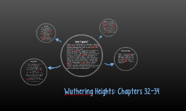 Wuthering Heights: Chapters 32-34