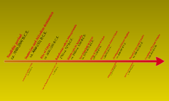 Starter timeline