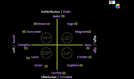Political Compass / Archetypes