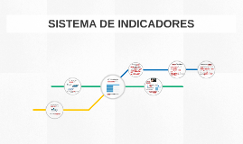 Copy of Sistemas de Indicadores Sebrae Nacional - Etapas