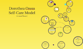 Dorothea Orem's Self-Care Theory