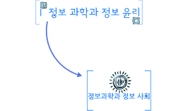 Ⅰ 정보 과학과 정보 윤리