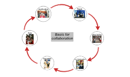 Basis for collaboration