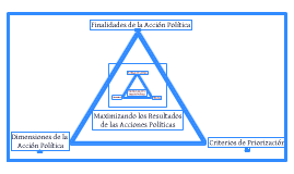 MAXIMIZACIÓN DE ACCIONES POLÍTICAS (Versión Completa)