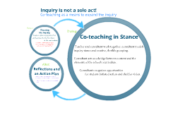 Co-teaching with an emphasis on the Inquiry Stance