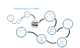Experiment 2: A2 Thermodynamics of Rubber