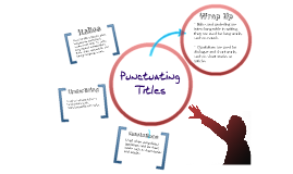 Punctuating Titles (italics, underlining, quotations) by Maggie ...