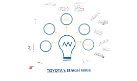 Copy of Toyota's Ethical Issue (Project)