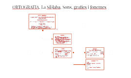 ORTOGRAFIA.Sons i grafies