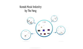 Korea's Music Industry