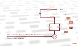 Career Studies: Research Project & Presentation