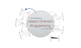 Aspect Oriented Programming in Java
