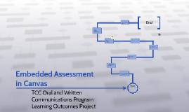 Copy of Program Learning Assessments