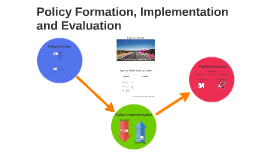 Policy Formation, Implementation and Evaluation