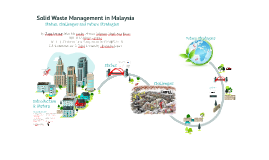 Solid Waste Management in Malaysia