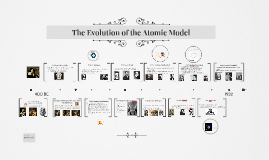 The Evolution of the Atomic Model