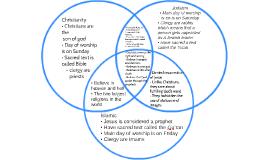 Copy of Copy of Copy of Abrahamic Faiths Venn Diagram by Calum ...