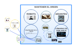 Diagrama ecosistémico THX 1138