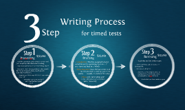 The THREE Step Writing Process