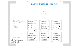 Copy of Travel Tools in the UK