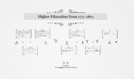 Higher Education from 1777-1865