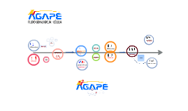 ÁGAPE riopreto - processo simples