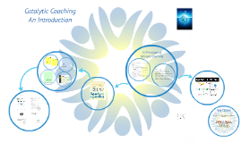 TPI - Condensed Catalytic Coaching Overview