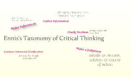 Copy of Ennis's Taxonomy of Critical Thinking Dispositions and Abilities