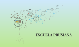 Copy of ESCUELA PRUSIANA