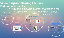 Visualizing and Sharing Intensive Data Assessments - 2
