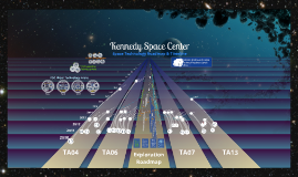 TIMELINE: Kennedy Space Center, Space Technology Roadmap