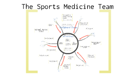 Copy of Unit 1 Ch 1 The Sports Medicine Team