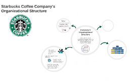 a comparison of the organizational structure of balconi coffee company and starbucks coffee Free starbucks corporation papers • starbucks coffee company was founded by jerry starbucks organization structure and departmentalization form.