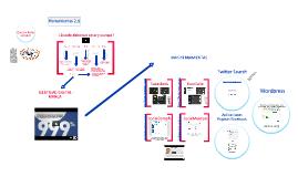 """Herramientas 2.0 """"Optimización de Redes Sociales y Comunicativas"""""""