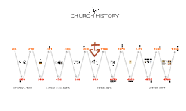 Church History overview
