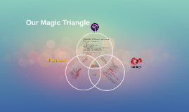 Copy of Our Magic Triangle