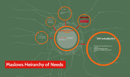 Copy of Maslows Heirarchy of Needs