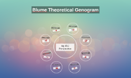 Blume Theoretical Genogram