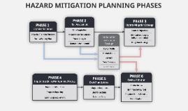 Hazard Mitigation Planning Phases