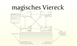 Copy of magisches Viereck