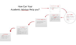 How can Academic Advisors help you?
