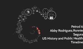 US History and Public Health Timeline