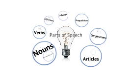 Copy of Parts of Speech Review