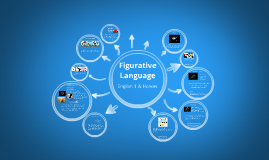 Copy of Figurative Language