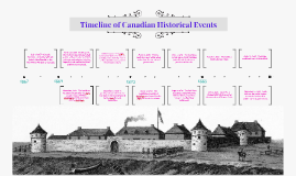 Timeline of Canadian Historical Events