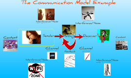 Communication Model Example