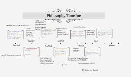 Copy of Philosophy Timeline