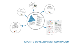 sport development continuum swimming Specialization in youth sport in reality they are on a continuum representing the degree to which athletes specialize or diversify (see figure 103) research supports early diversification as facilitative to athletes' development in most sports.