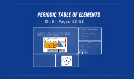 Ch. 5 L 1: Periodic Table of Elements